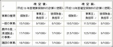 平成19年雇用保険料率